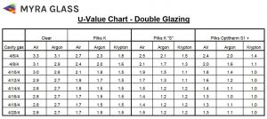 U-Value Glass Data Sheet